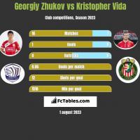 Georgiy Zhukov vs Kristopher Vida h2h player stats
