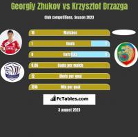 Georgiy Zhukov vs Krzysztof Drzazga h2h player stats