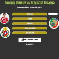 Gieorgij Żukow vs Krzysztof Drzazga h2h player stats