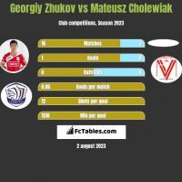 Georgiy Zhukov vs Mateusz Cholewiak h2h player stats