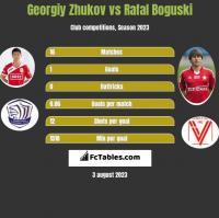 Gieorgij Żukow vs Rafał Boguski h2h player stats