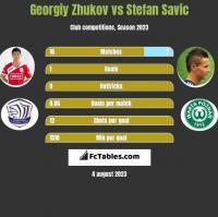 Georgiy Zhukov vs Stefan Savic h2h player stats