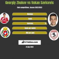 Georgiy Zhukov vs Vukan Savicevic h2h player stats