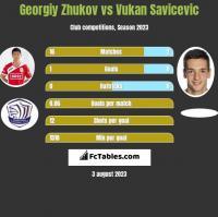 Gieorgij Żukow vs Vukan Savicevic h2h player stats