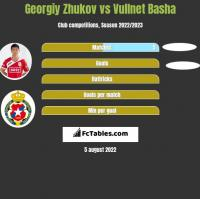 Georgiy Zhukov vs Vullnet Basha h2h player stats
