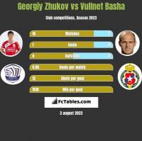 Gieorgij Żukow vs Vullnet Basha h2h player stats
