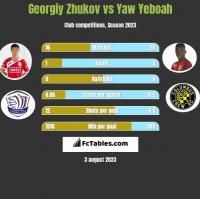 Georgiy Zhukov vs Yaw Yeboah h2h player stats