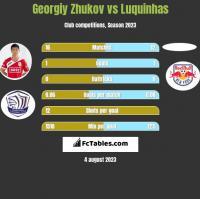 Georgiy Zhukov vs Luquinhas h2h player stats