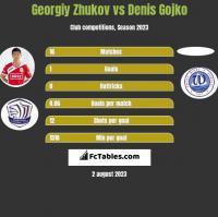Gieorgij Żukow vs Denis Gojko h2h player stats