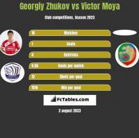 Gieorgij Żukow vs Victor Moya h2h player stats