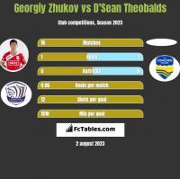Georgiy Zhukov vs D'Sean Theobalds h2h player stats