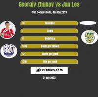Georgiy Zhukov vs Jan Los h2h player stats