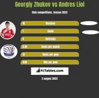 Georgiy Zhukov vs Andres Lioi h2h player stats