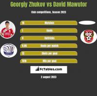 Georgiy Zhukov vs David Mawutor h2h player stats