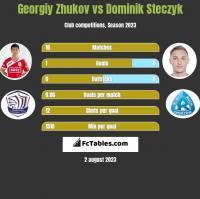 Gieorgij Żukow vs Dominik Steczyk h2h player stats