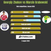 Gieorgij Żukow vs Marcin Grabowski h2h player stats