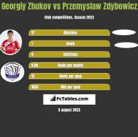 Gieorgij Żukow vs Przemyslaw Zdybowicz h2h player stats