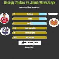 Georgiy Zhukov vs Jakub Wawszczyk h2h player stats