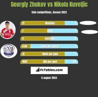 Georgiy Zhukov vs Nikola Kuveljic h2h player stats