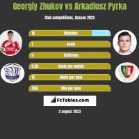 Georgiy Zhukov vs Arkadiusz Pyrka h2h player stats