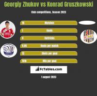 Georgiy Zhukov vs Konrad Gruszkowski h2h player stats