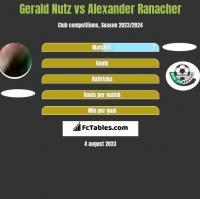 Gerald Nutz vs Alexander Ranacher h2h player stats
