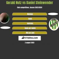 Gerald Nutz vs Daniel Steinwender h2h player stats