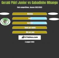 Gerald Phiri Junior vs Gabadinho Mhango h2h player stats