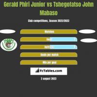 Gerald Phiri Junior vs Tshegofatso John Mabaso h2h player stats