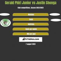 Gerald Phiri Junior vs Justin Shonga h2h player stats