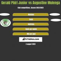 Gerald Phiri Junior vs Augustine Mulenga h2h player stats