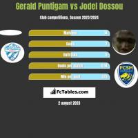 Gerald Puntigam vs Jodel Dossou h2h player stats