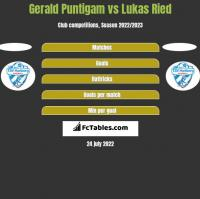Gerald Puntigam vs Lukas Ried h2h player stats