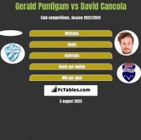 Gerald Puntigam vs David Cancola h2h player stats