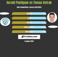 Gerald Puntigam vs Tomas Ostrak h2h player stats