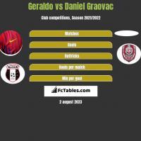 Geraldo vs Daniel Graovac h2h player stats