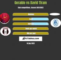 Geraldo vs David Tiram h2h player stats