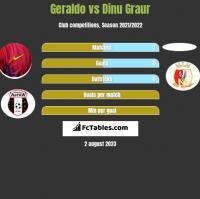 Geraldo vs Dinu Graur h2h player stats