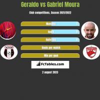 Geraldo vs Gabriel Moura h2h player stats