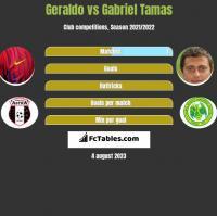 Geraldo vs Gabriel Tamas h2h player stats
