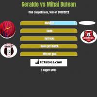 Geraldo vs Mihai Butean h2h player stats