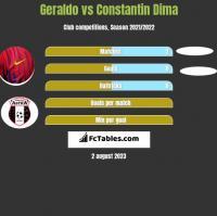 Geraldo vs Constantin Dima h2h player stats