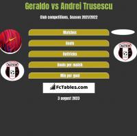 Geraldo vs Andrei Trusescu h2h player stats