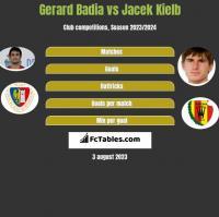 Gerard Badia vs Jacek Kiełb h2h player stats