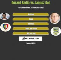 Gerard Badia vs Janusz Gol h2h player stats