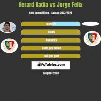 Gerard Badia vs Jorge Felix h2h player stats