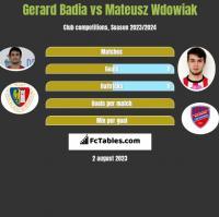 Gerard Badia vs Mateusz Wdowiak h2h player stats