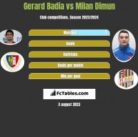 Gerard Badia vs Milan Dimun h2h player stats