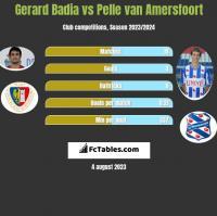 Gerard Badia vs Pelle van Amersfoort h2h player stats
