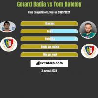 Gerard Badia vs Tom Hateley h2h player stats